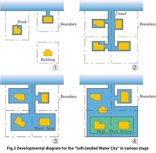Developmental diagram for the [Soft-landed Water City] in various stage