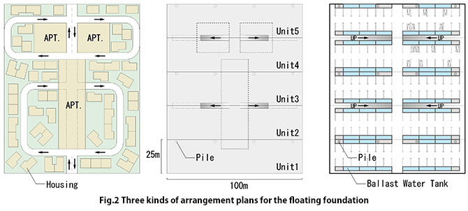 Three kinds of arrangement plans for the floating foundation