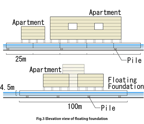 Elevation view of floating foundation