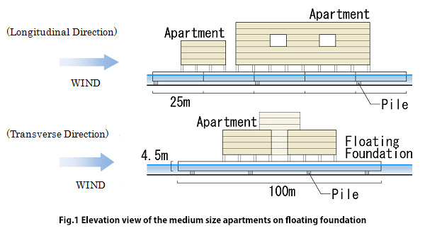 Elevation view of the medium size apartments on floating foundation